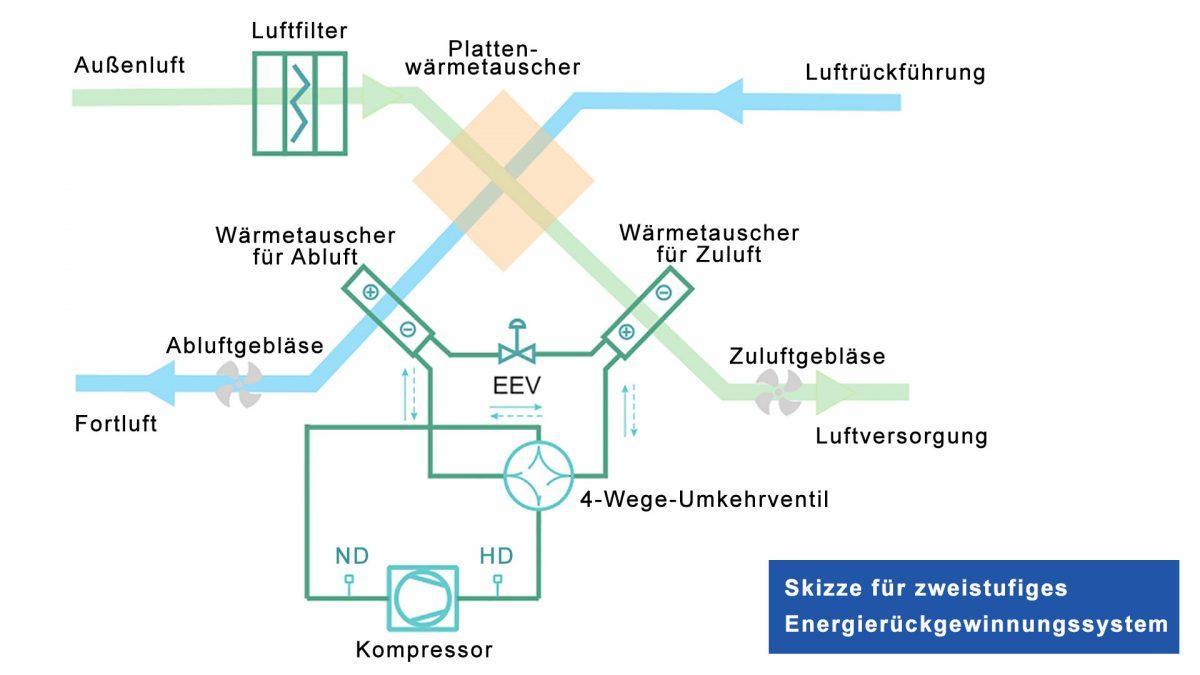 Mechanische Lüftung - Skizze für zweistufiges Energierückgewinnungssystem